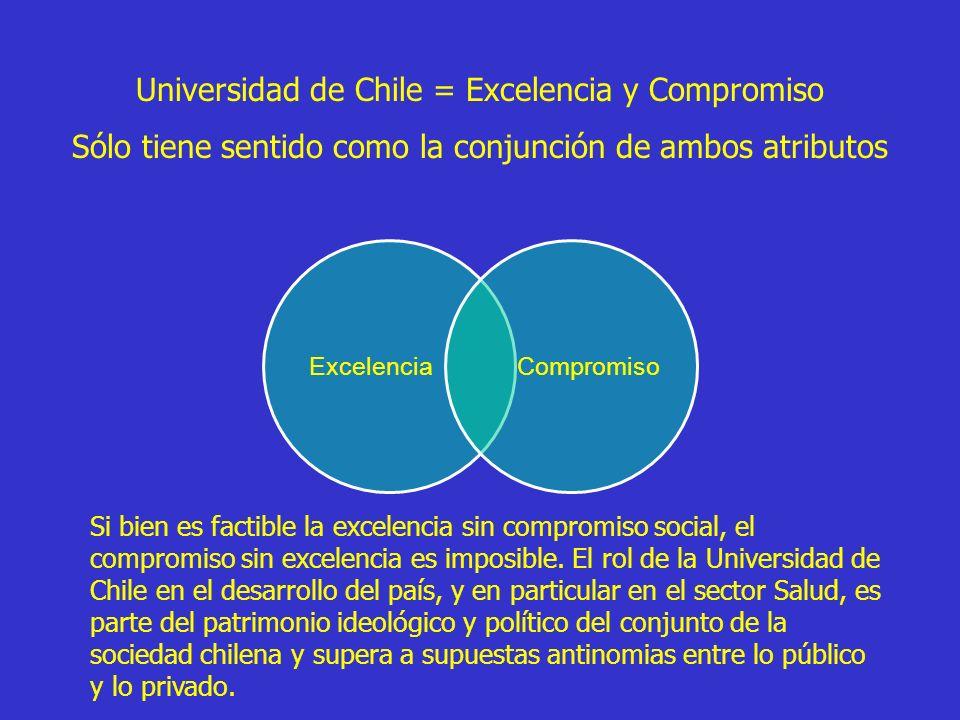 ExcelenciaCompromiso Universidad de Chile = Excelencia y Compromiso Sólo tiene sentido como la conjunción de ambos atributos Si bien es factible la ex