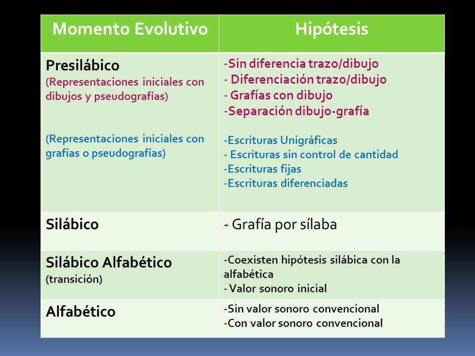 Momento EvolutivoHipótesis Presilábico (Representaciones iniciales con dibujos y pseudografías) (Representaciones iniciales con grafías o pseudografía