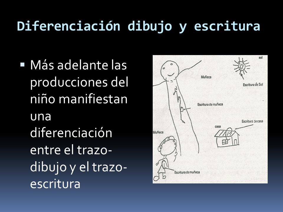 Diferenciación dibujo y escritura Más adelante las producciones del niño manifiestan una diferenciación entre el trazo- dibujo y el trazo- escritura