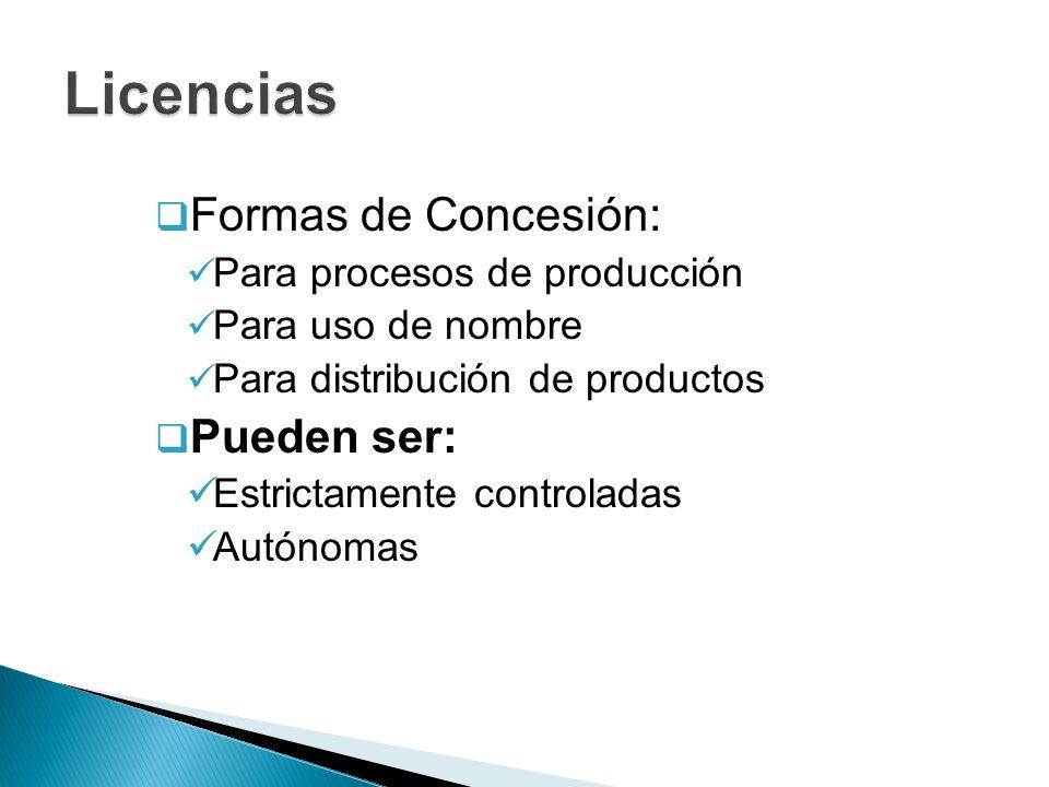 Formas de Concesión: Para procesos de producción Para uso de nombre Para distribución de productos Pueden ser: Estrictamente controladas Autónomas