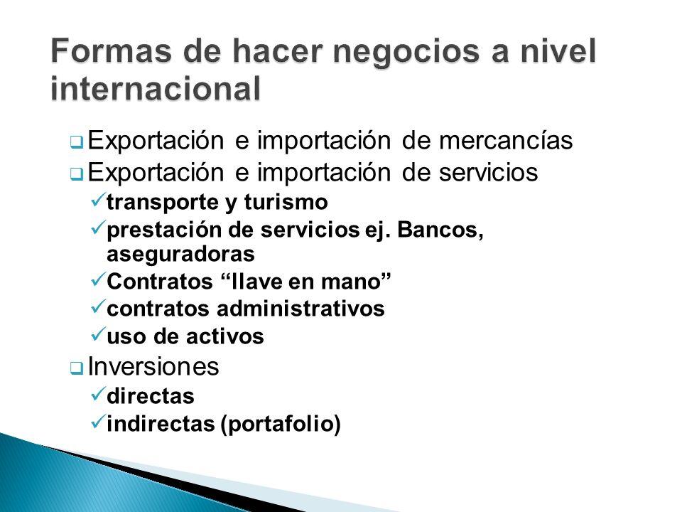Exportación e importación de mercancías Exportación e importación de servicios transporte y turismo prestación de servicios ej. Bancos, aseguradoras C