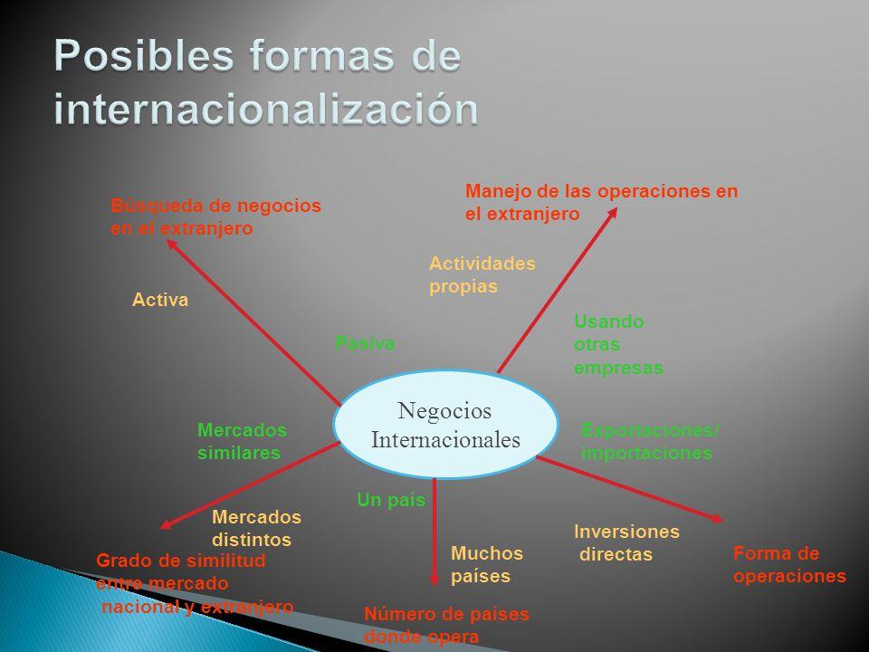 Negocios Internacionales Búsqueda de negocios en el extranjero Activa Pasiva Manejo de las operaciones en el extranjero Usando otras empresas Activida