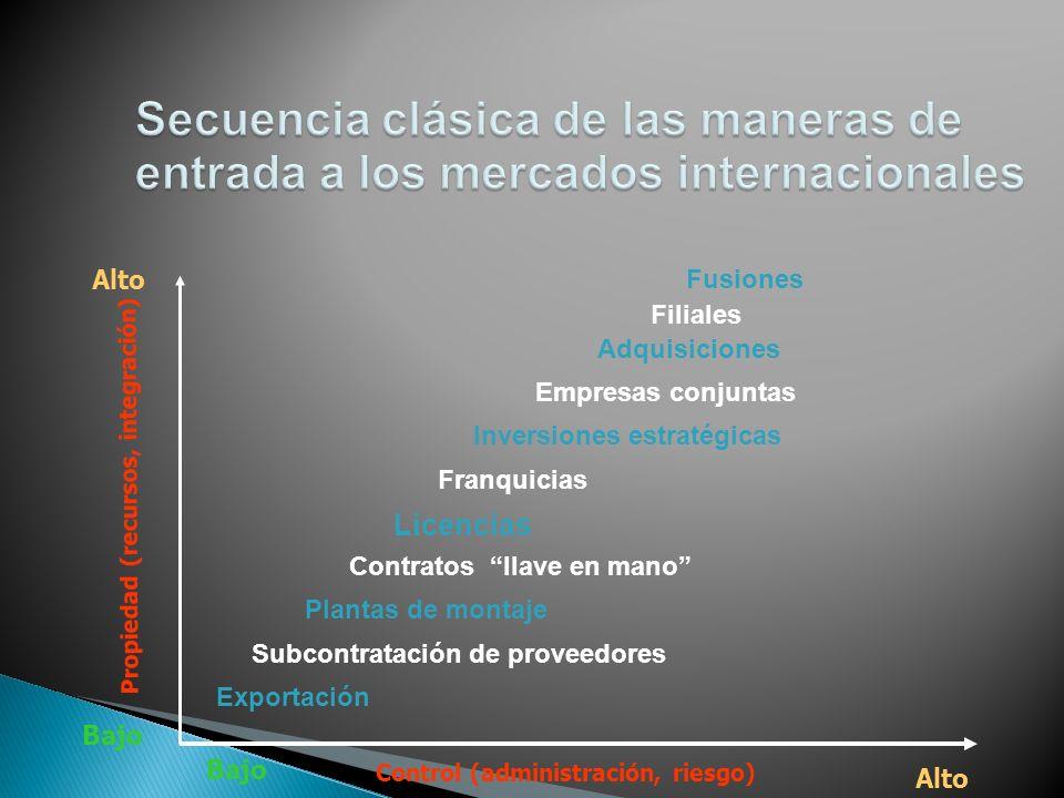 Control (administración, riesgo) Propiedad (recursos, integración) Bajo Alto Fusiones Filiales Adquisiciones Empresas conjuntas Inversiones estratégic