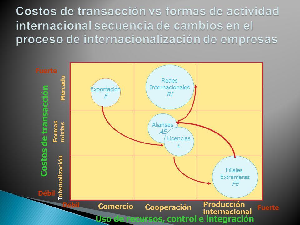 Redes Internacionales RI Filiales Extranjeras FE Exportación E Aliansas AE Licencias L Uso de recursos, control e integración Comercio Cooperación Pro
