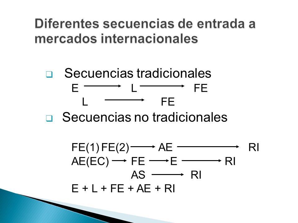 Secuencias tradicionales E L FE LFE Secuencias no tradicionales FE(1)FE(2) AE RI AE(EC)FE E RI ASRI E + L + FE + AE + RI