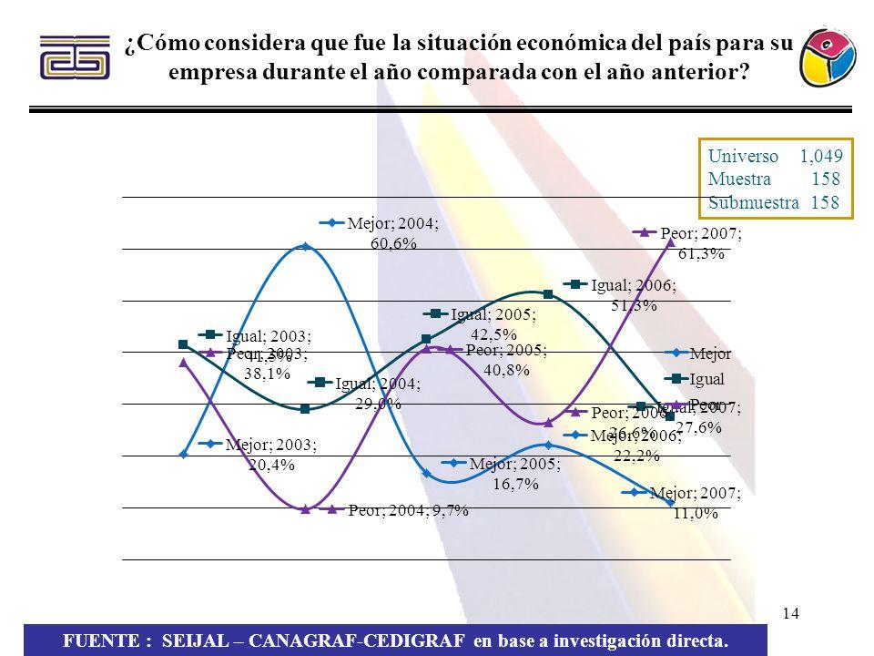 14 ¿Cómo considera que fue la situación económica del país para su empresa durante el año comparada con el año anterior? FUENTE : SEIJAL – CANAGRAF-CE
