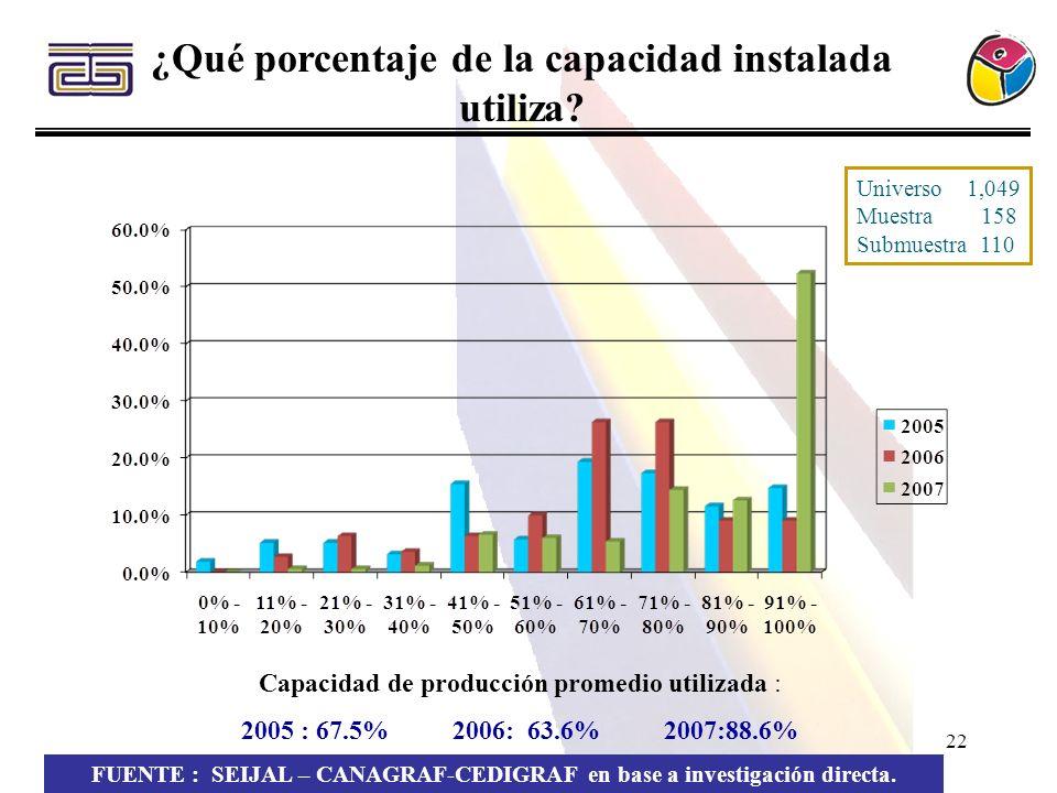 22 ¿Qué porcentaje de la capacidad instalada utiliza? FUENTE : SEIJAL – CANAGRAF-CEDIGRAF en base a investigación directa. Capacidad de producción pro