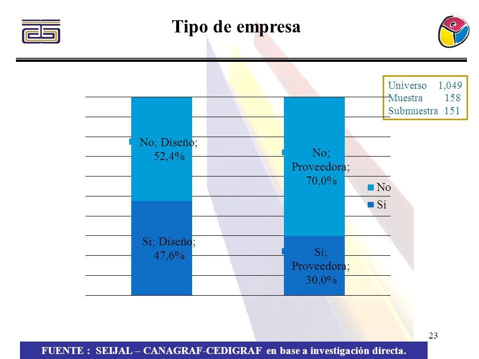 23 Tipo de empresa FUENTE : SEIJAL – CANAGRAF-CEDIGRAF en base a investigación directa. Universo 1,049 Muestra 158 Submuestra 151
