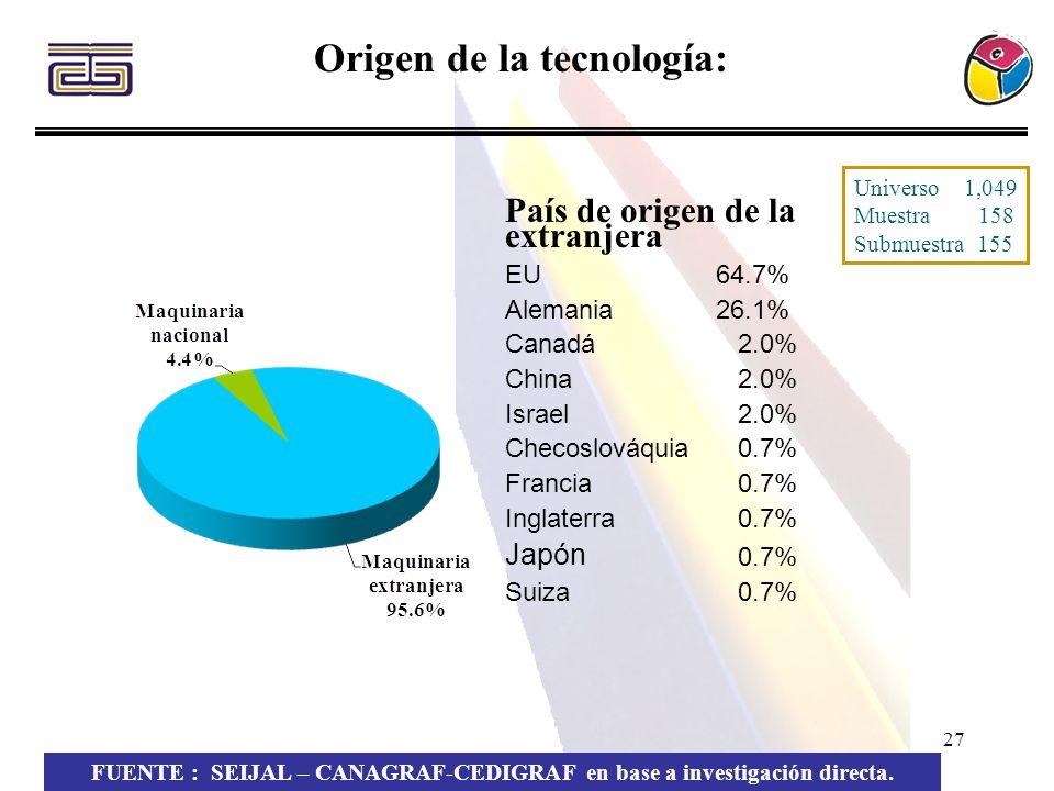 27 Origen de la tecnología: FUENTE : SEIJAL – CANAGRAF-CEDIGRAF en base a investigación directa. País de origen de la extranjera EU64.7% Alemania 26.1