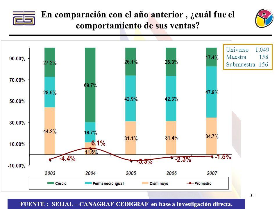 31 En comparación con el año anterior, ¿cuál fue el comportamiento de sus ventas? FUENTE : SEIJAL – CANAGRAF-CEDIGRAF en base a investigación directa.