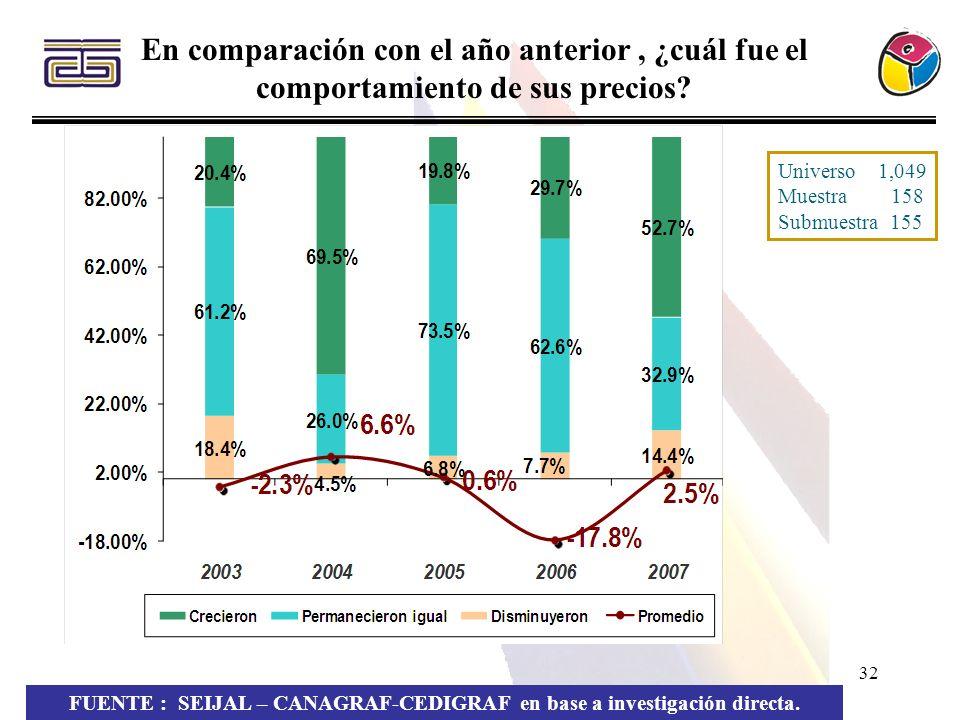 32 FUENTE : SEIJAL – CANAGRAF-CEDIGRAF en base a investigación directa. En comparación con el año anterior, ¿cuál fue el comportamiento de sus precios