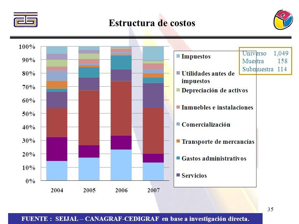 35 Estructura de costos FUENTE : SEIJAL – CANAGRAF-CEDIGRAF en base a investigación directa. Universo 1,049 Muestra 158 Submuestra 114