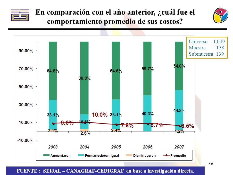 36 En comparación con el año anterior, ¿cuál fue el comportamiento promedio de sus costos? FUENTE : SEIJAL – CANAGRAF-CEDIGRAF en base a investigación
