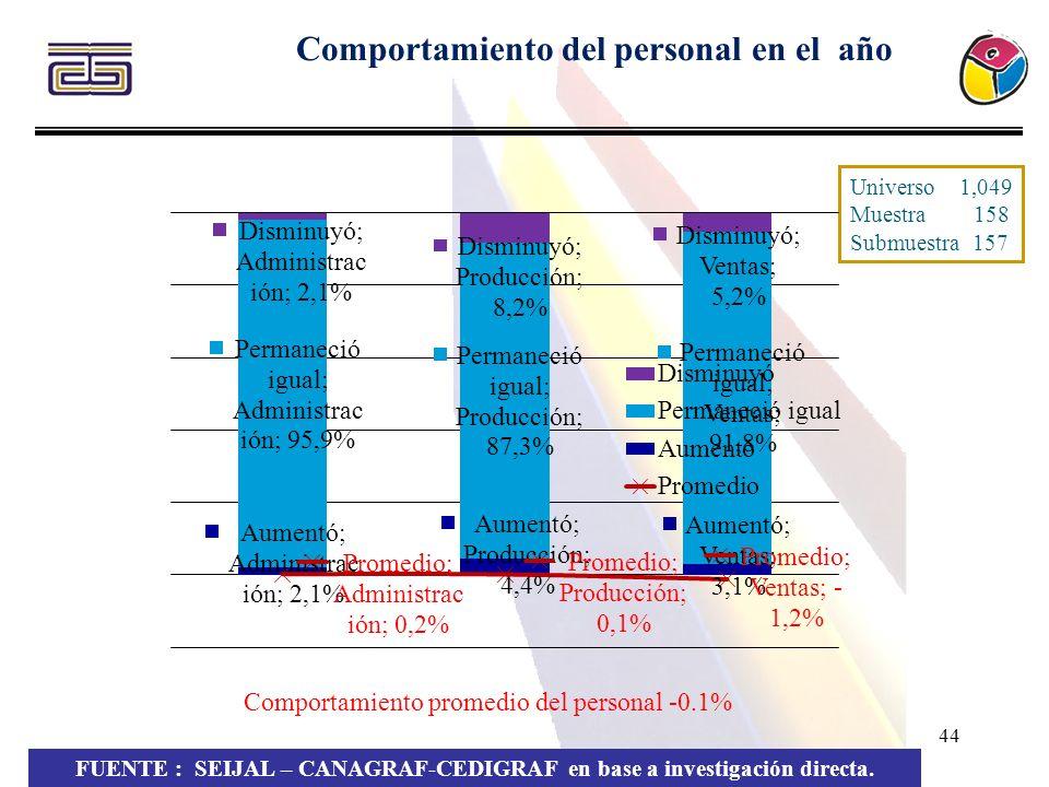 44 Comportamiento del personal en el año FUENTE : SEIJAL – CANAGRAF-CEDIGRAF en base a investigación directa. Universo 1,049 Muestra 158 Submuestra 15