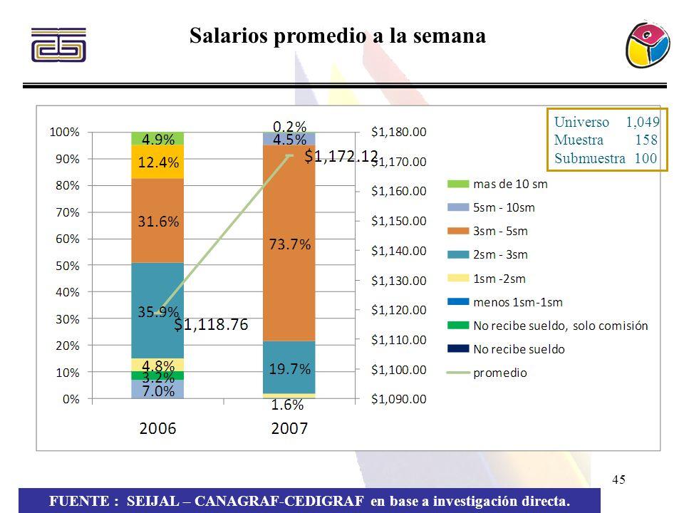 45 Salarios promedio a la semana FUENTE : SEIJAL – CANAGRAF-CEDIGRAF en base a investigación directa. Universo 1,049 Muestra 158 Submuestra 100