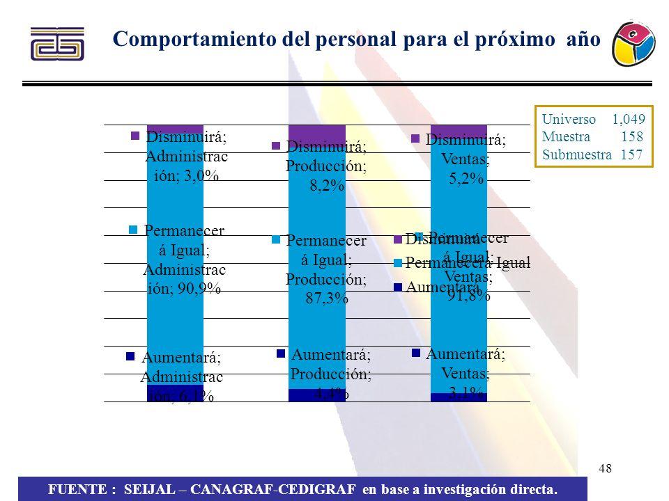 48 Comportamiento del personal para el próximo año FUENTE : SEIJAL – CANAGRAF-CEDIGRAF en base a investigación directa. Universo 1,049 Muestra 158 Sub