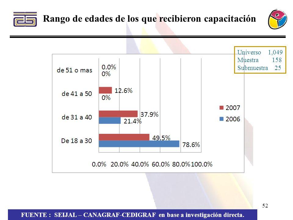 52 Rango de edades de los que recibieron capacitación FUENTE : SEIJAL – CANAGRAF-CEDIGRAF en base a investigación directa. Universo 1,049 Muestra 158