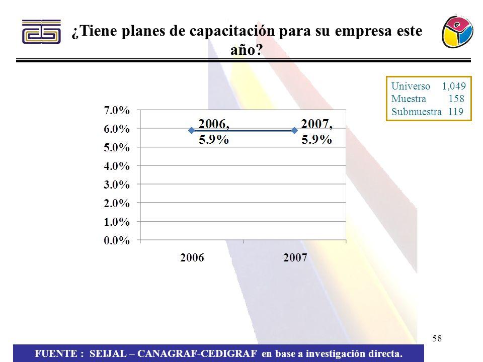 58 FUENTE : SEIJAL – CANAGRAF-CEDIGRAF en base a investigación directa. ¿Tiene planes de capacitación para su empresa este año? Universo 1,049 Muestra
