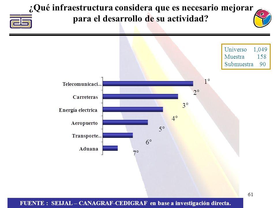 61 ¿Qué infraestructura considera que es necesario mejorar para el desarrollo de su actividad? FUENTE : SEIJAL – CANAGRAF-CEDIGRAF en base a investiga