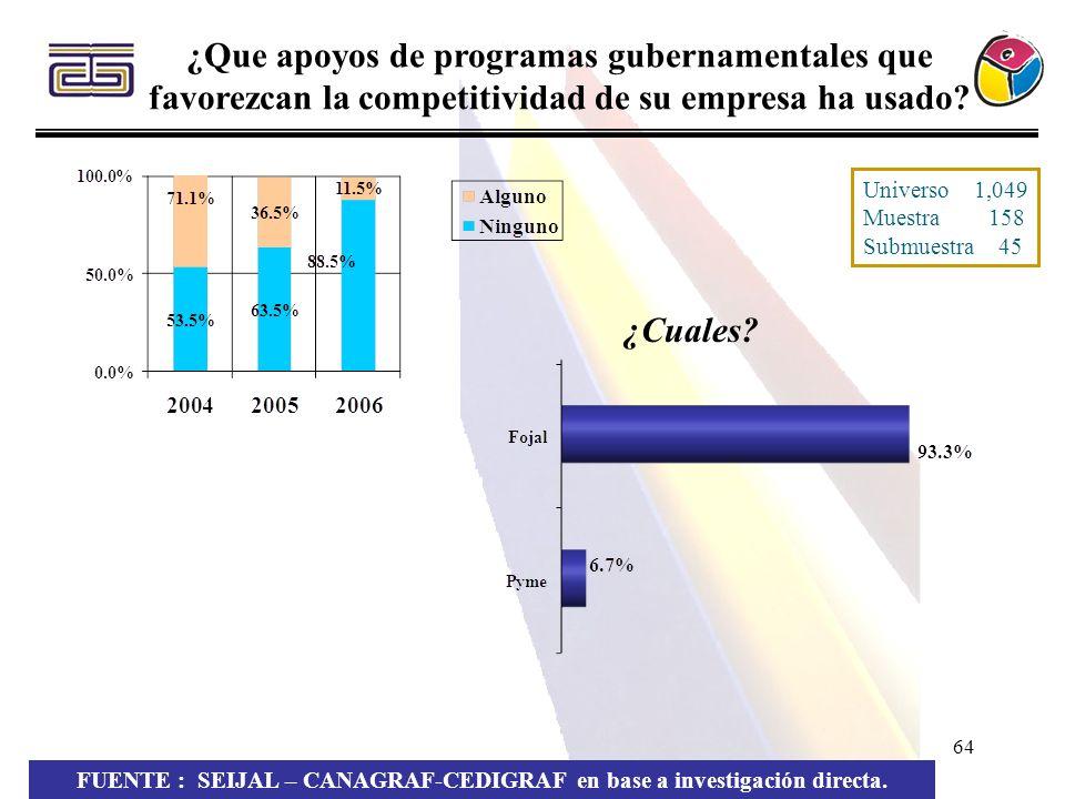 64 ¿Que apoyos de programas gubernamentales que favorezcan la competitividad de su empresa ha usado? FUENTE : SEIJAL – CANAGRAF-CEDIGRAF en base a inv