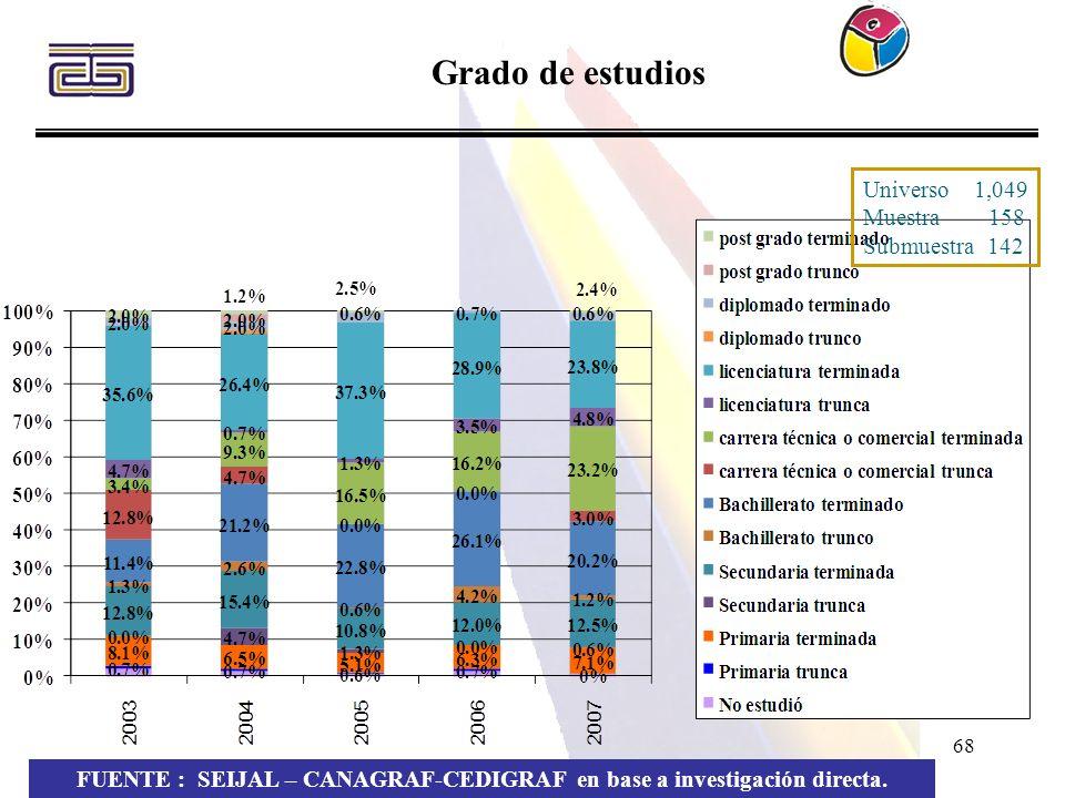 68 Grado de estudios FUENTE : SEIJAL – CANAGRAF-CEDIGRAF en base a investigación directa. Universo 1,049 Muestra 158 Submuestra 142