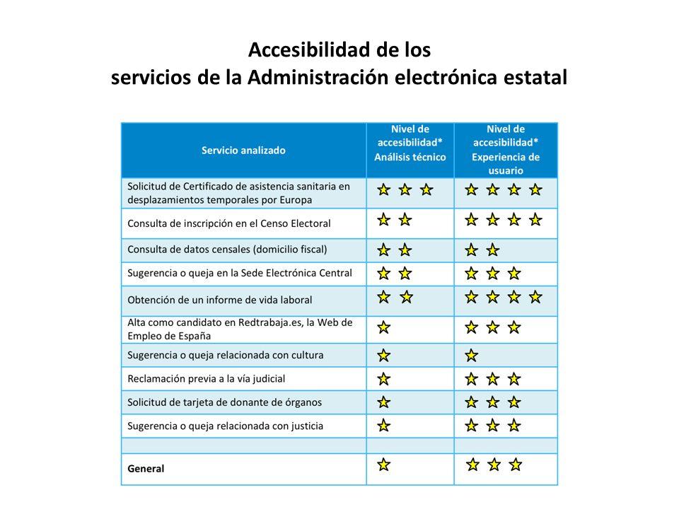 Accesibilidad de los servicios de la Administración electrónica estatal
