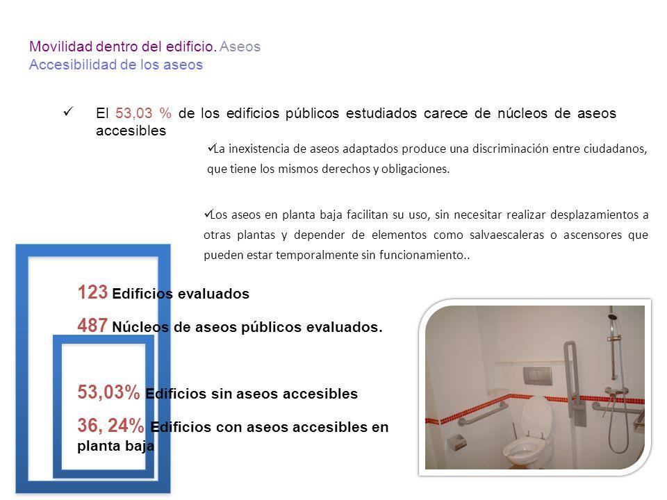 SERVICIOS ONLINE.Web, web móvil y aplicaciones nativas VEHÍCULO.