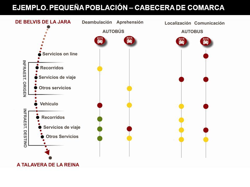 EJEMPLO. PEQUEÑA POBLACIÓN – CABECERA DE COMARCA