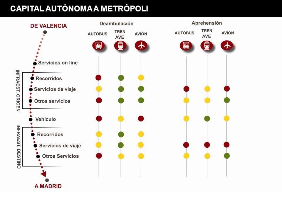 CAPITAL AUTÓNOMA A METRÓPOLI