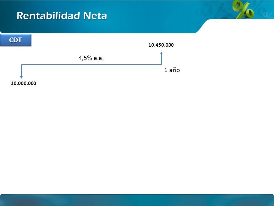 Ingeniería financiera Rentabilidad Neta 10.000.000 1 año El monto en pesos obtenido al final de la inversión sin impuestos 10.450.000 T= 7% de retención en la fuente por rendimiento financiero 10.000.000 4,19% e.a.