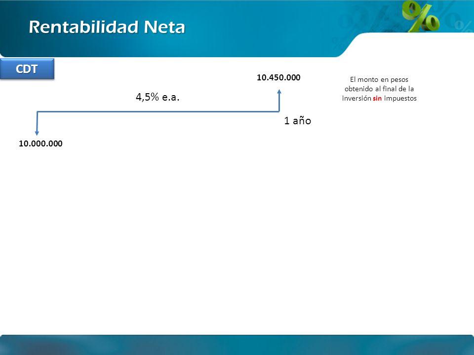 Ingeniería financiera Rentabilidad Neta 10.000.000 1 año El monto en pesos obtenido al final de la inversión sin impuestos 10.450.000 T= 7% de retención en la fuente por rendimiento financiero CDTCDT 4,5% e.a.