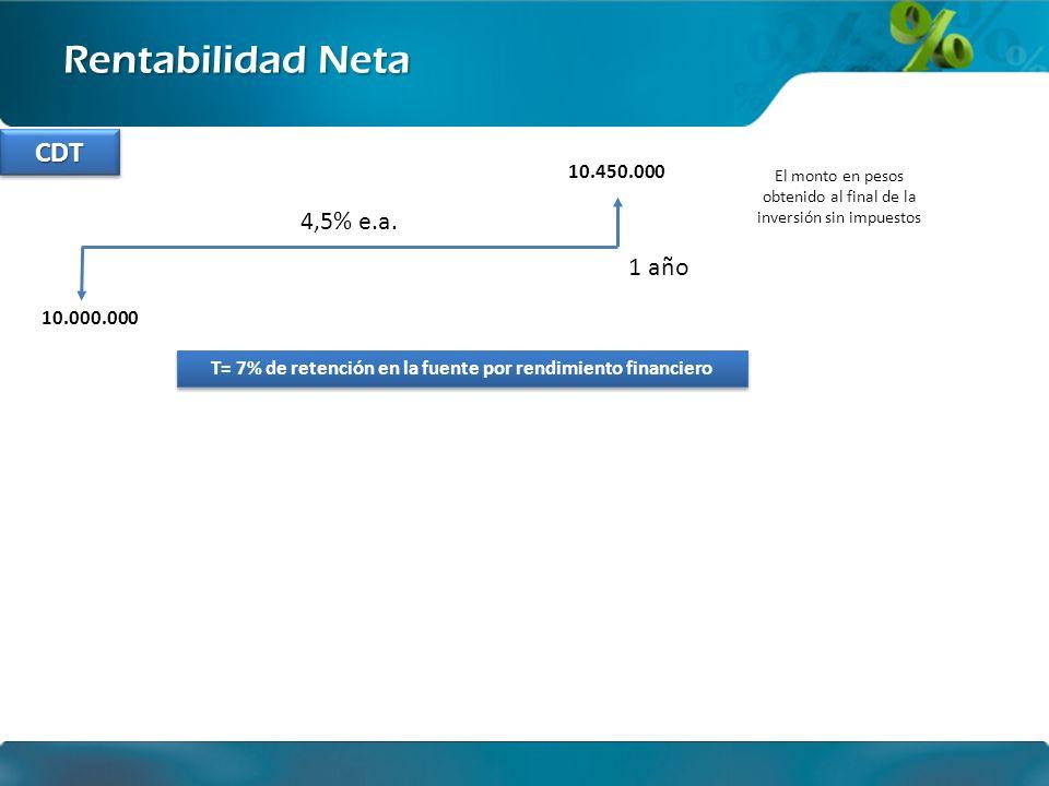 Ingeniería financiera Rentabilidad Neta 10.000.000 1 año El monto en pesos obtenido al final de la inversión sin impuestos 10.450.000 T = 7% de retención en la fuente por rendimiento financiero CDTCDT 4,5% e.a.