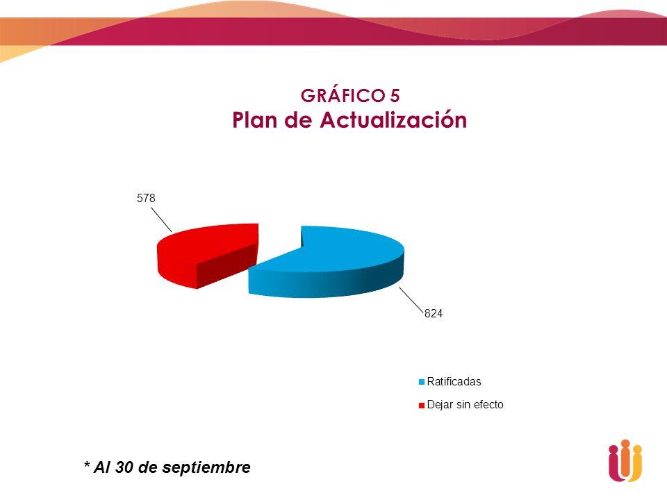GRÁFICO 5 Plan de Actualización * Al 30 de septiembre