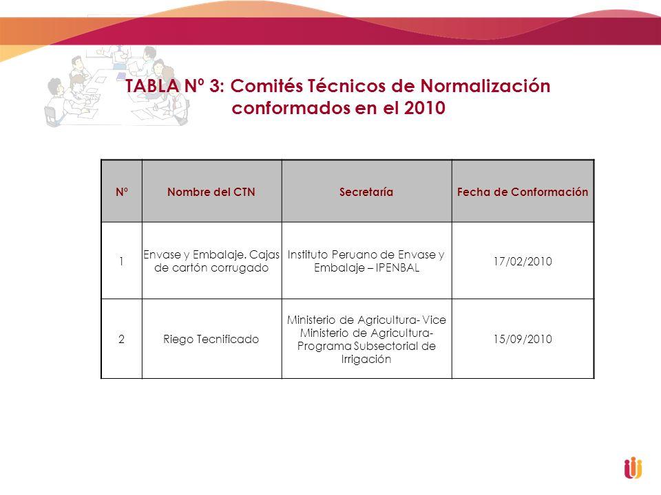 TABLA Nº 3: Comités Técnicos de Normalización conformados en el 2010 NºNombre del CTNSecretaríaFecha de Conformación 1 Envase y Embalaje. Cajas de car