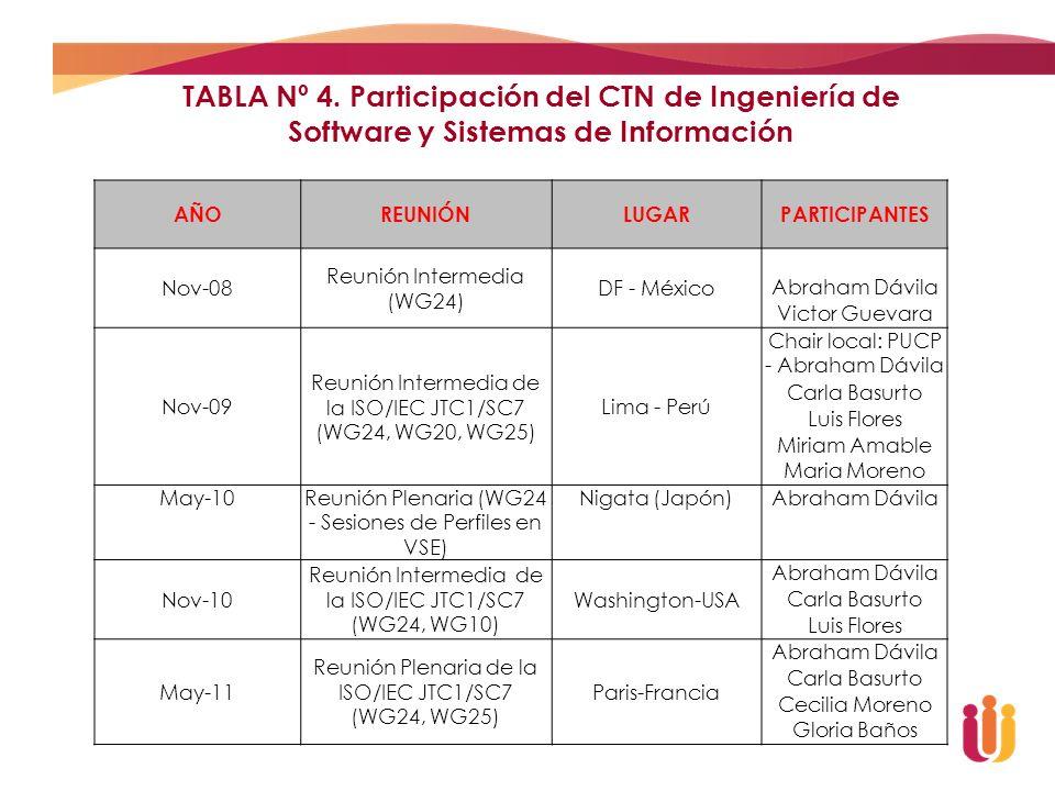 TABLA Nº 4. Participación del CTN de Ingeniería de Software y Sistemas de Información AÑOREUNIÓNLUGARPARTICIPANTES Nov-08 Reunión Intermedia (WG24) DF