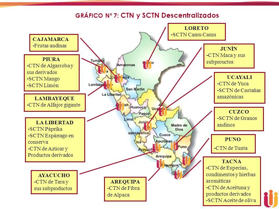 GRÁFICO Nº 7: CTN y SCTN Descentralizados AREQUIPA -CTN de Fibra de Alpaca LA LIBERTAD -SCTN Páprika -SCTN Espárrago en conserva -CTN de Azúcar y Prod