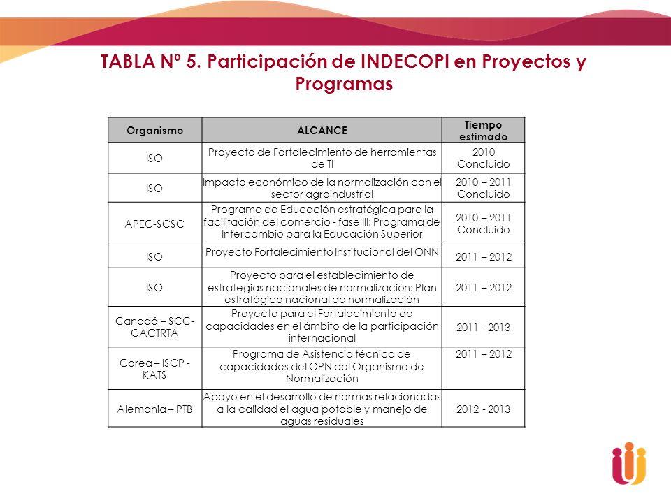 TABLA Nº 5. Participación de INDECOPI en Proyectos y Programas OrganismoALCANCE Tiempo estimado ISO Proyecto de Fortalecimiento de herramientas de TI