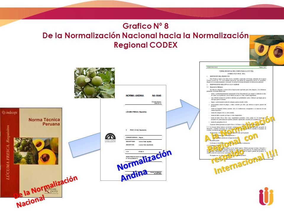 Grafico Nº 8 De la Normalización Nacional hacia la Normalización Regional CODEX De la Normalización Nacional Normalización Andina A la Normalización R