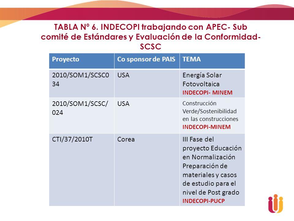 TABLA Nº 6. INDECOPI trabajando con APEC- Sub comité de Estándares y Evaluación de la Conformidad- SCSC ProyectoCo sponsor de PAISTEMA 2010/SOM1/SCSC0
