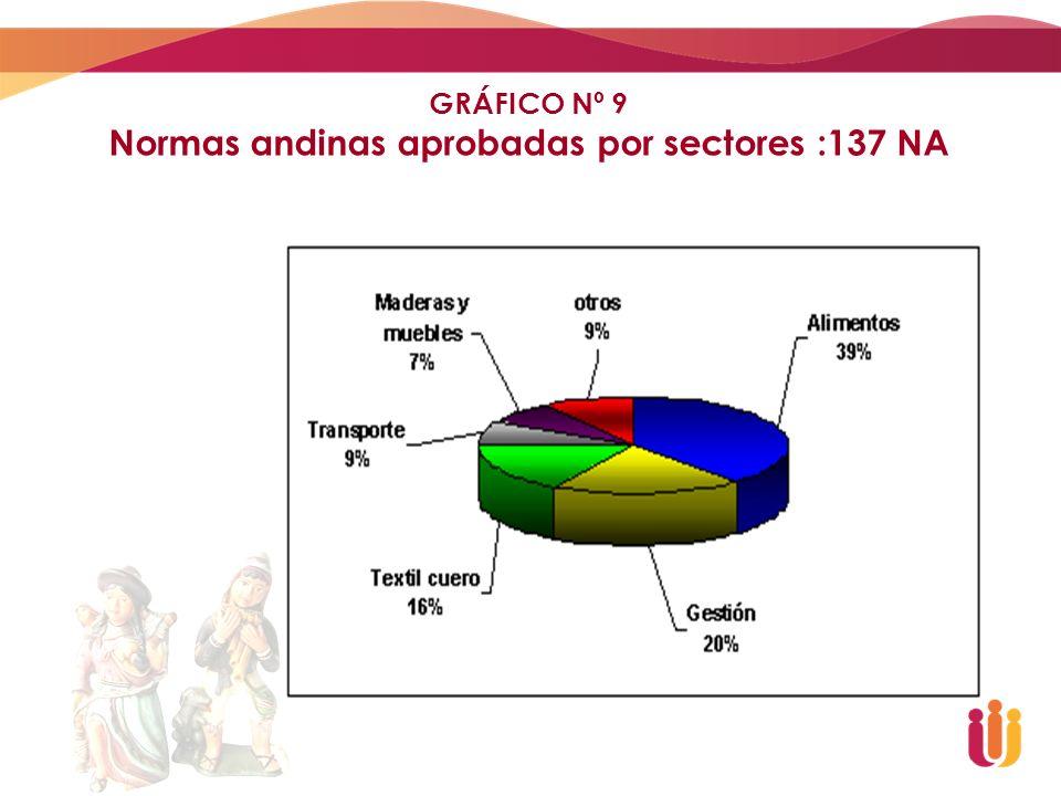 GRÁFICO Nº 9 Normas andinas aprobadas por sectores :137 NA