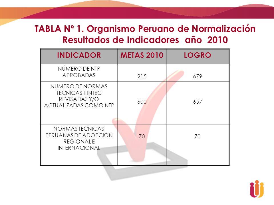 TABLA Nº 1. Organismo Peruano de Normalización Resultados de Indicadores año 2010 INDICADORMETAS 2010LOGRO NÚMERO DE NTP APROBADAS 215679 NUMERO DE NO