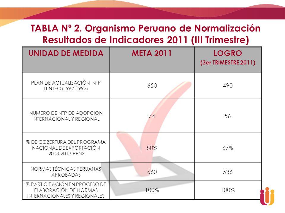 TABLA Nº 2. Organismo Peruano de Normalización Resultados de Indicadores 2011 (III Trimestre) UNIDAD DE MEDIDAMETA 2011LOGRO (3er TRIMESTRE 2011) PLAN