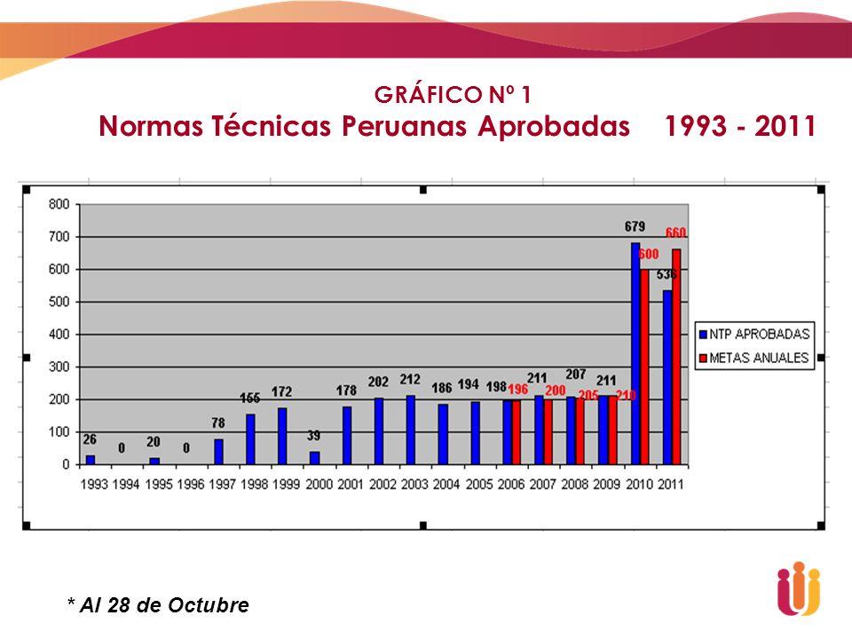 GRÁFICO Nº 2 Normas Técnicas Peruanas aprobadas 2011, Distribución por Sectores * Al 28 de Octubre
