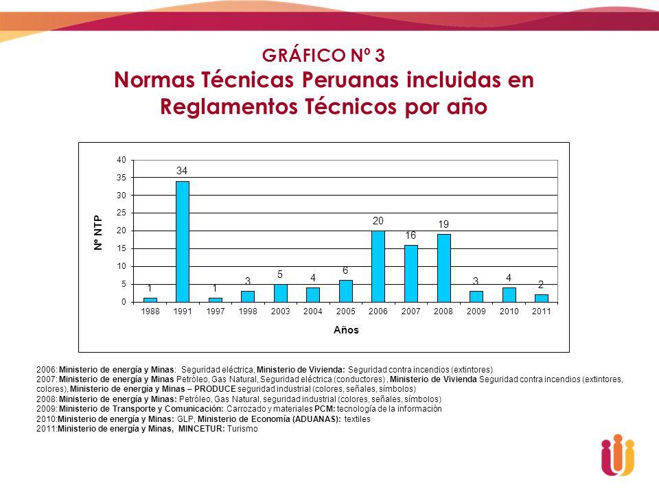 GRÁFICO Nº 3 Normas Técnicas Peruanas incluidas en Reglamentos Técnicos por año 2006: Ministerio de energía y Minas: Seguridad eléctrica, Ministerio d