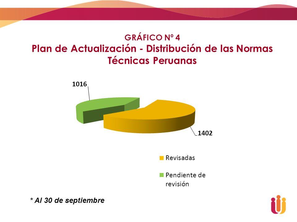 GRÁFICO Nº 4 Plan de Actualización - Distribución de las Normas Técnicas Peruanas * Al 30 de septiembre