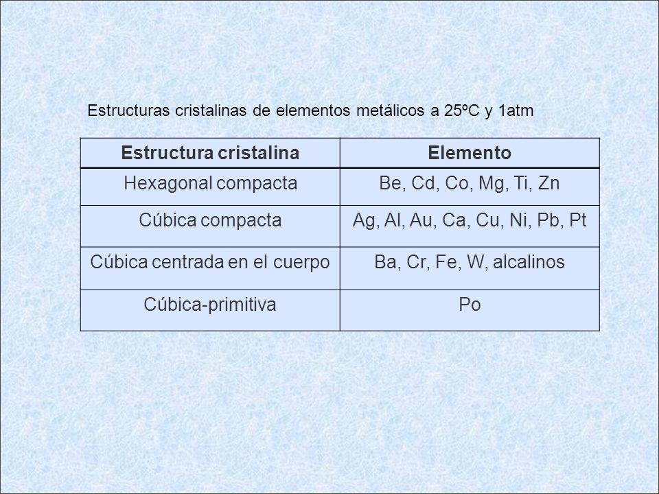 Estructuras cristalinas de elementos metálicos a 25ºC y 1atm Estructura cristalinaElemento Hexagonal compactaBe, Cd, Co, Mg, Ti, Zn Cúbica compactaAg,