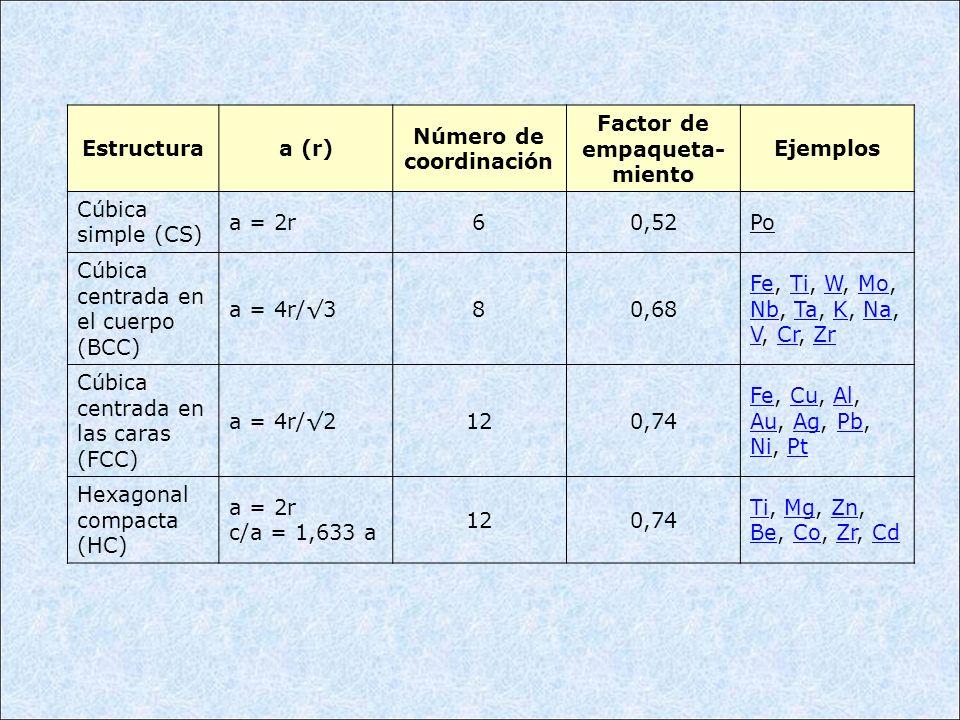 Estructuraa (r) Número de coordinación Factor de empaqueta- miento Ejemplos Cúbica simple (CS) a = 2r60,52Po Cúbica centrada en el cuerpo (BCC) a = 4r