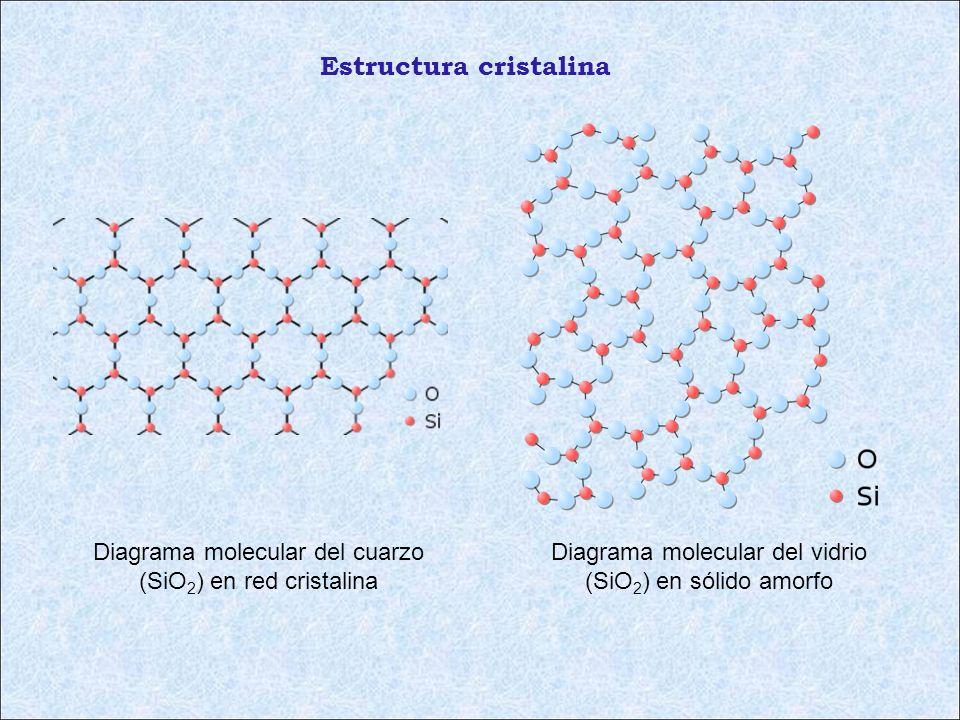 Diagrama molecular del vidrio (SiO 2 ) en sólido amorfo Diagrama molecular del cuarzo (SiO 2 ) en red cristalina Estructura cristalina