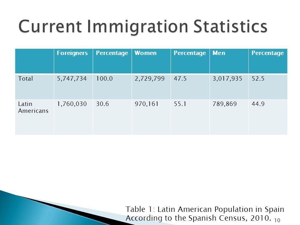 ForeignersPercentageWomenPercentageMenPercentage Total5,747,734100.02,729,79947.53,017,93552.5 Latin Americans 1,760,03030.6970,16155.1789,86944.9 Tab
