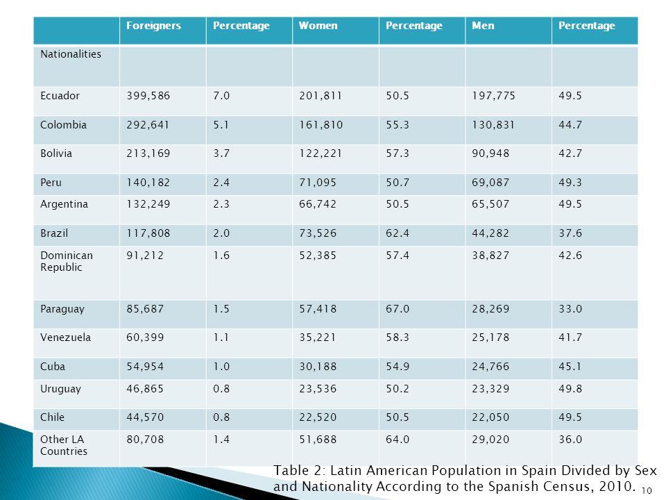 ForeignersPercentageWomenPercentageMenPercentage Nationalities Ecuador399,5867.0201,81150.5197,77549.5 Colombia292,6415.1161,81055.3130,83144.7 Bolivi